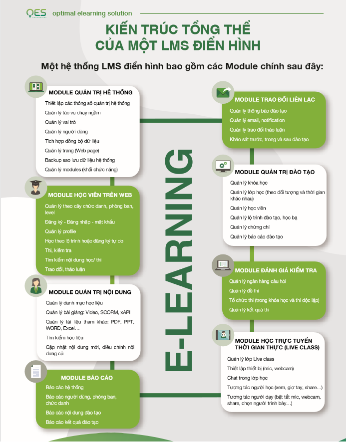 elearning-trong- doanh-nghiep-2